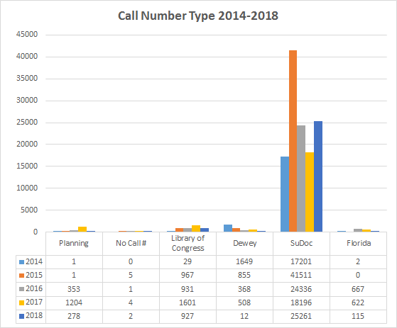Call Number Type 2018