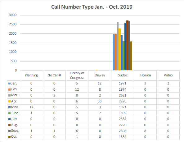 chart of call number type