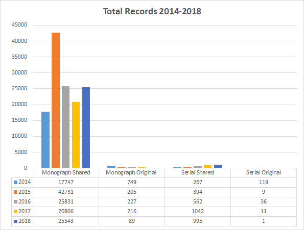 chart of Total Records 2014-2018