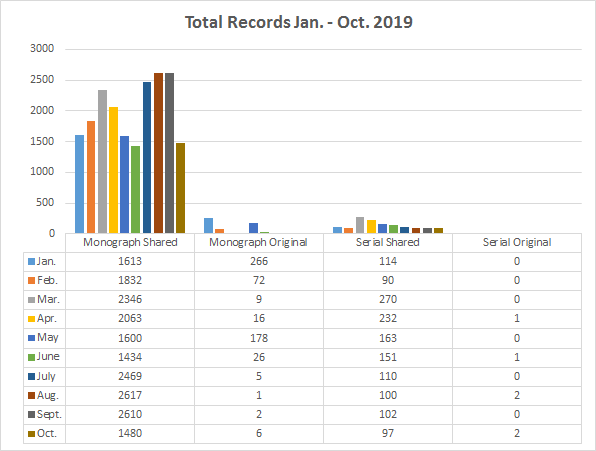 chart of total records